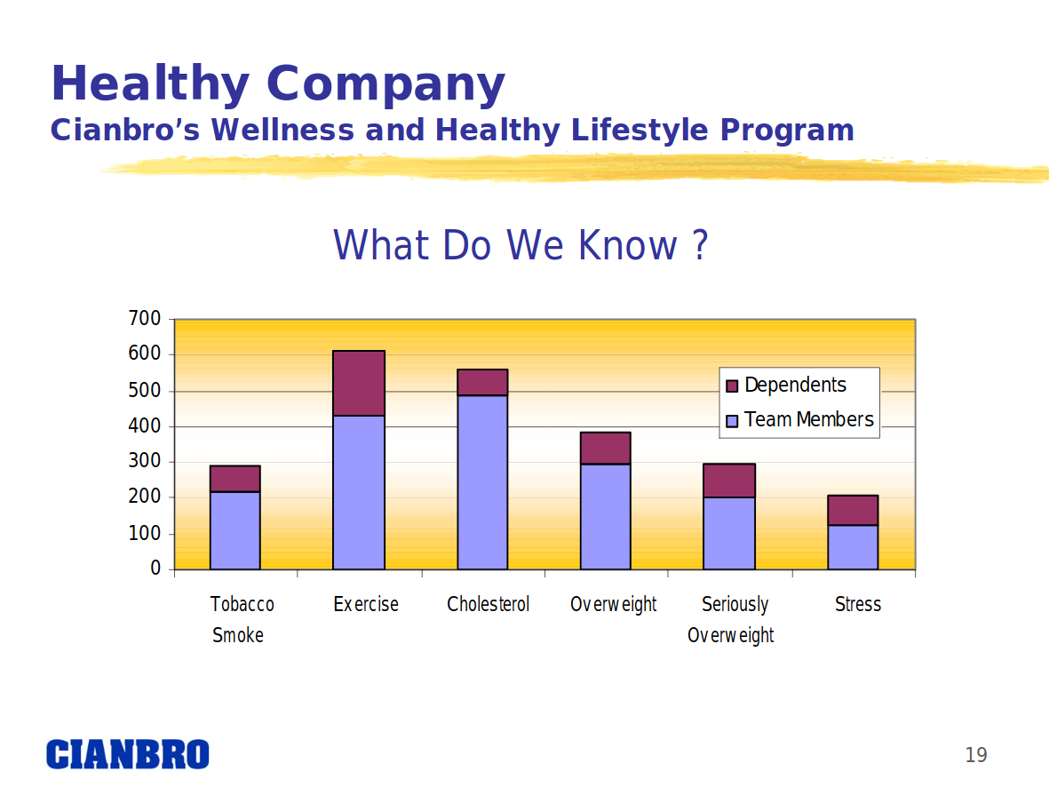 Cianbro Healthy Lifestyle Tracking